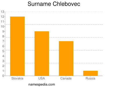Surname Chlebovec