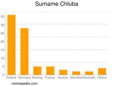 Surname Chluba