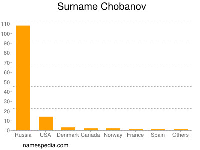 Surname Chobanov