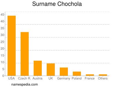 Surname Chochola
