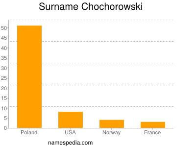 Surname Chochorowski