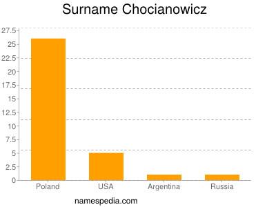 Surname Chocianowicz
