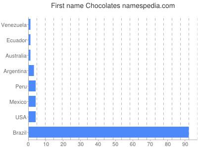 Given name Chocolates