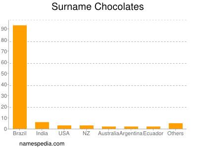 Surname Chocolates