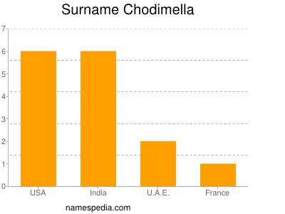 Surname Chodimella