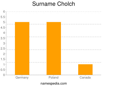 Surname Cholch