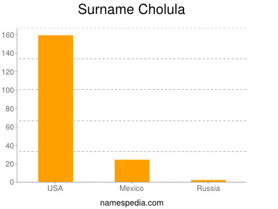 Surname Cholula