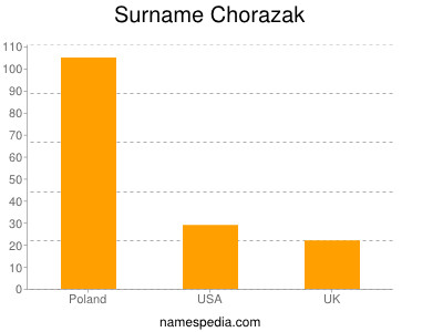Surname Chorazak