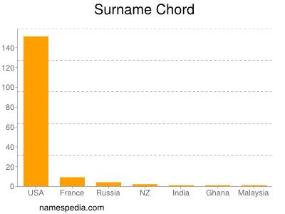 Chord Names Encyclopedia