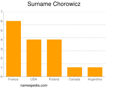 Surname Chorowicz