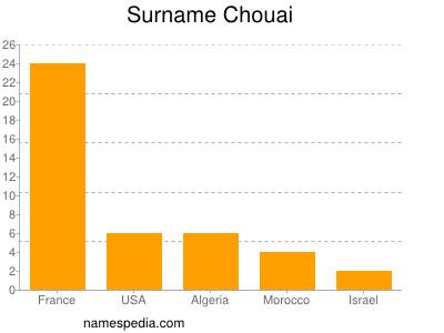 Surname Chouai
