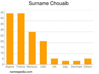 Surname Chouaib