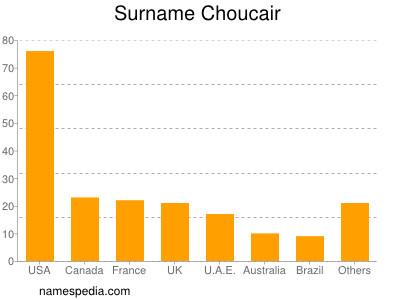 Surname Choucair