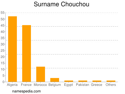nom Chouchou