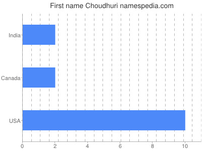 Given name Choudhuri