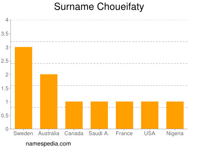Surname Choueifaty