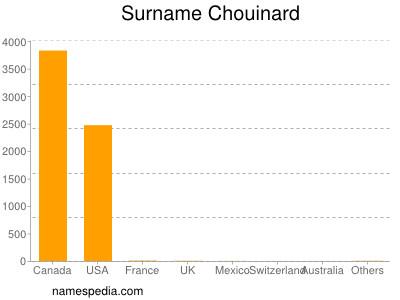 Surname Chouinard