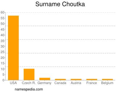 Surname Choutka