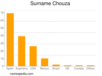 Surname Chouza