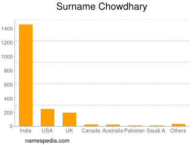 Familiennamen Chowdhary