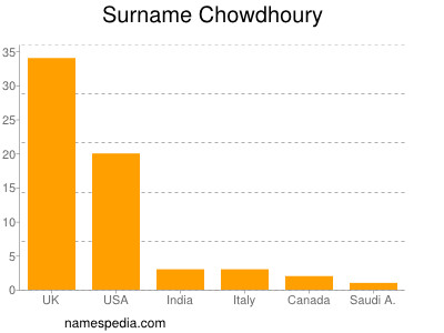 Surname Chowdhoury
