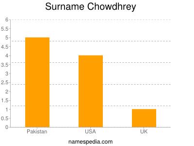 Familiennamen Chowdhrey
