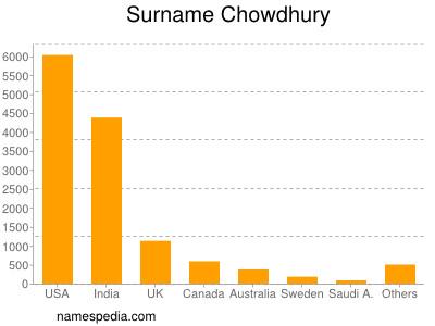 Surname Chowdhury