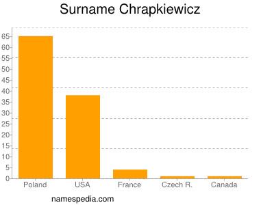 Surname Chrapkiewicz