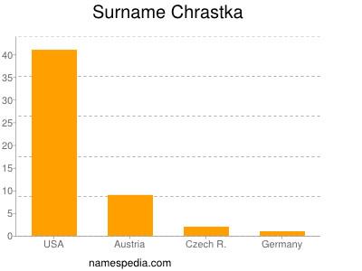 Surname Chrastka