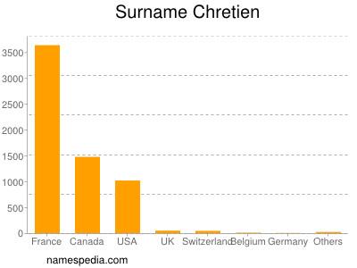 Surname Chretien