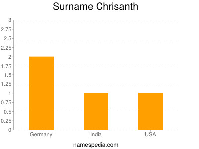 Surname Chrisanth
