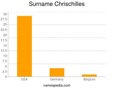 Surname Chrischilles