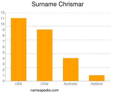 Surname Chrismar