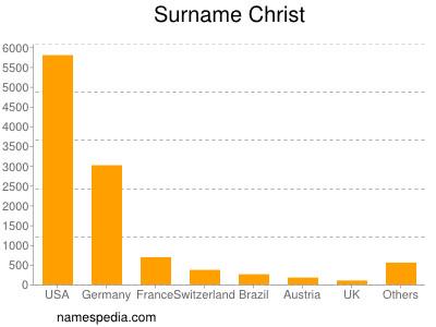 Surname Christ