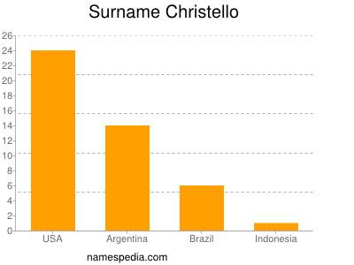 Surname Christello