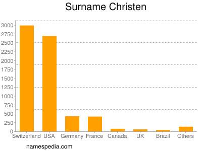 Surname Christen