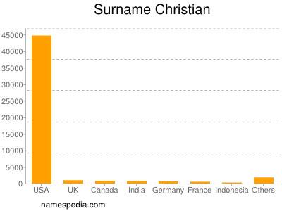 Surname Christian