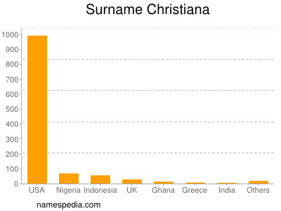 Surname Christiana
