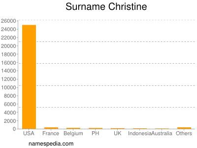 Familiennamen Christine