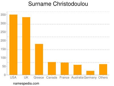 Surname Christodoulou