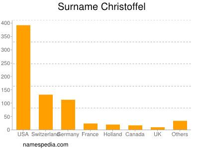 Surname Christoffel