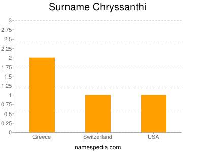 Surname Chryssanthi