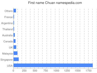 Given name Chuan