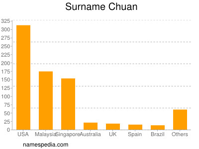 Surname Chuan
