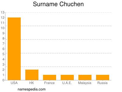 Surname Chuchen