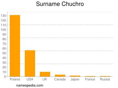 Surname Chuchro