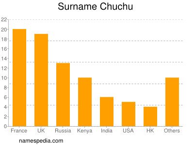 Surname Chuchu