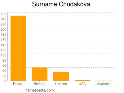 Surname Chudakova