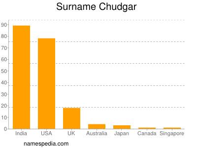 Surname Chudgar