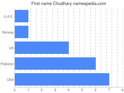 Given name Chudhary